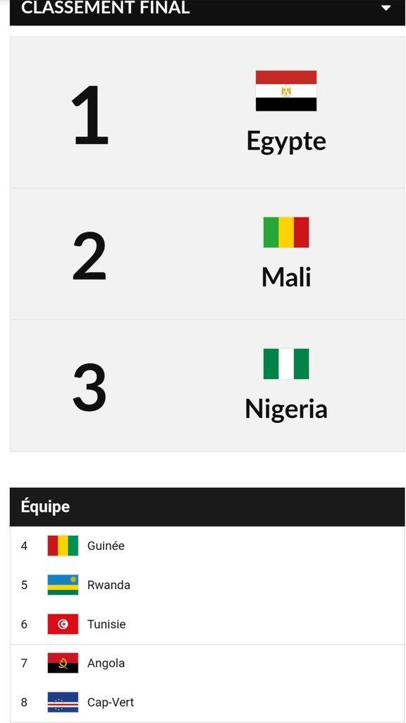 L'Égypte détrône le Mali en remportant son quatrième titre continental des U16