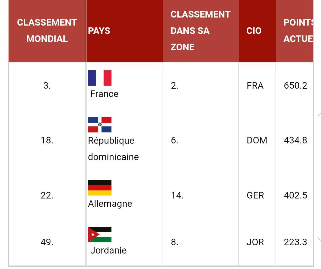 Groupe G : Duel très attendu entre la France et l'Allemagne