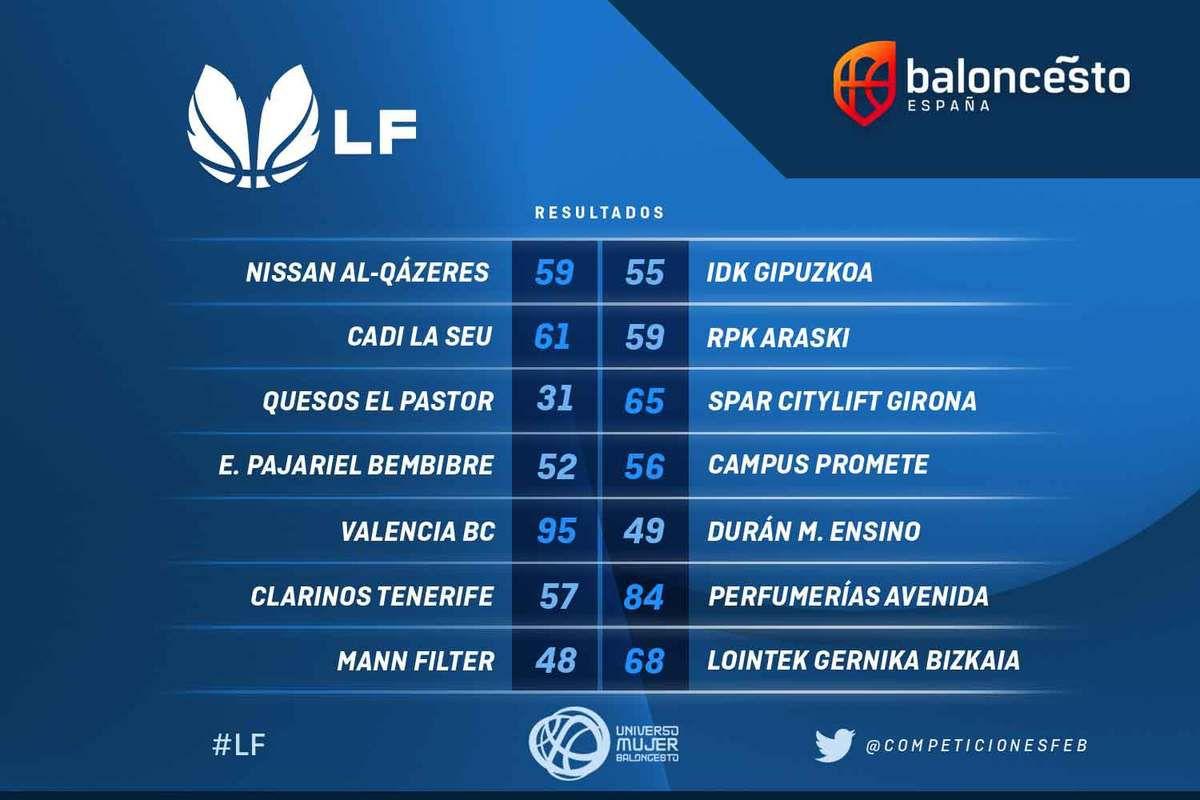 Tous les résultats de la deuxième journée de Liga DIA