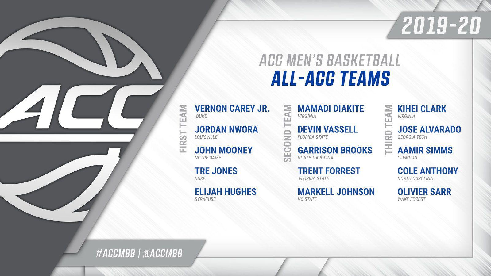 NCAA : Mamadi Diakité nommé dans le ACC All-Defensive Team de la saison et le All-Second Team