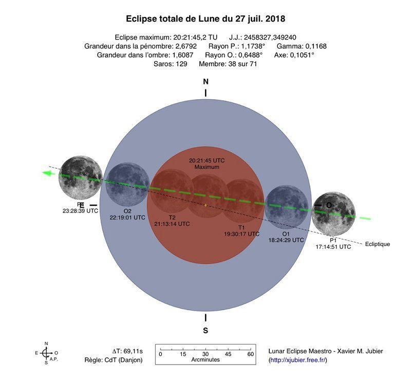 Graphique de l'éclipse du 27 juillet 2018