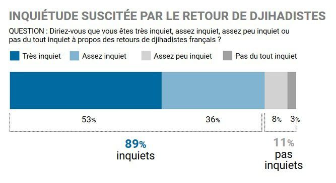 Les Français se prononcent massivement contre le retour des djihadistes