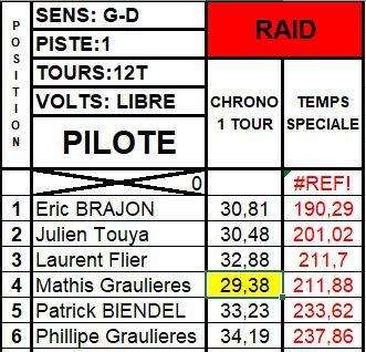 Résultats Rallye du 12 février 2020