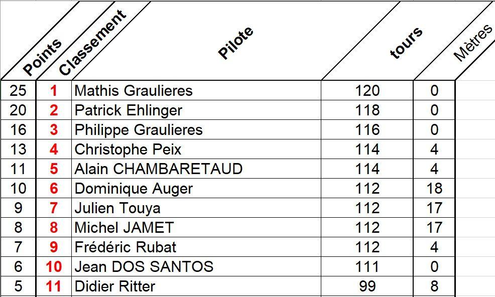 Résultats de la Ronde du Vendredi 28 février 2020