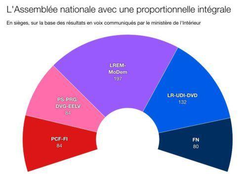 Représentaion à l'Assemblée Nationale en cas de proportionnelle
