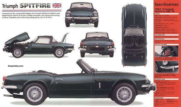 La Triumph Spitfire de Christina