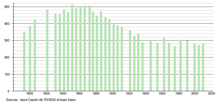 Evolution démographique de Mazerier