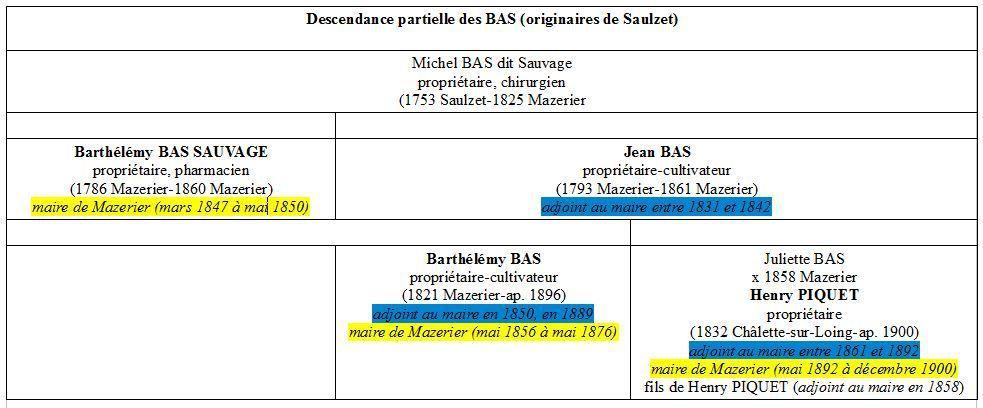 Arbre généalogique simplifié des BAS et PIQUET