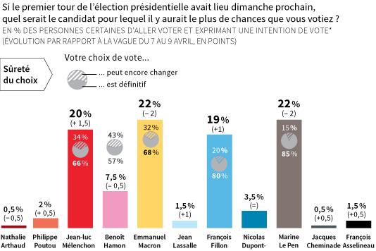 Dernier sondage Présidentielle : Marine Le Pen et Macron à 22% (Chacun - 2), Mélenchon 20% (+2) et Fillon 19% (+1)
