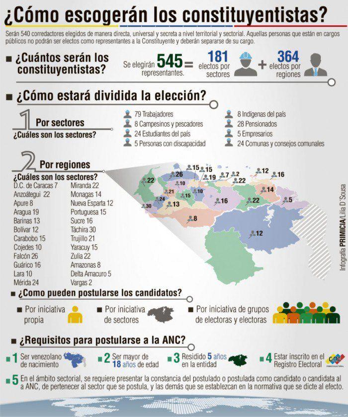 VENEZUELA: le peuple élit son Assemblée constituante avec des représentants des différentes catégories professionnelles et sociales... les commentaires de Jean Lévy