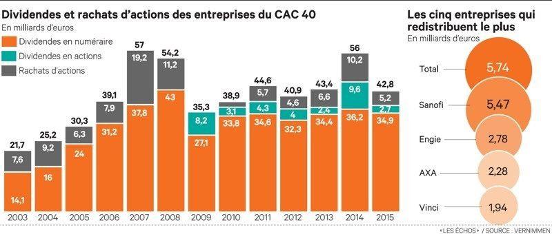CAC 40 : plus de 52 milliards d'euros de profits au premier semestre et c'est le monde du travail que Macron pressure...