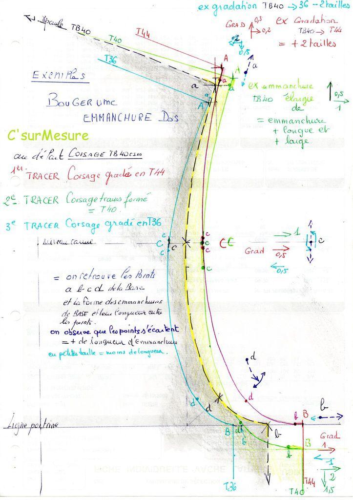 exemples de tracés de courbes d'emmanchure dos.