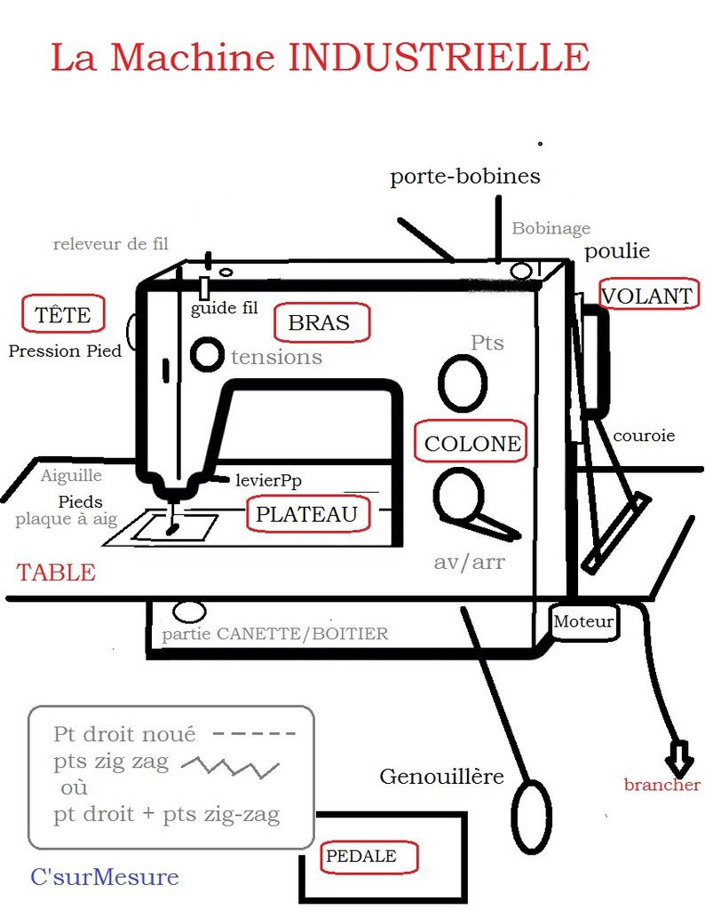 la MàC industrielle basique : pt droit où pts zig-zag où les 2.