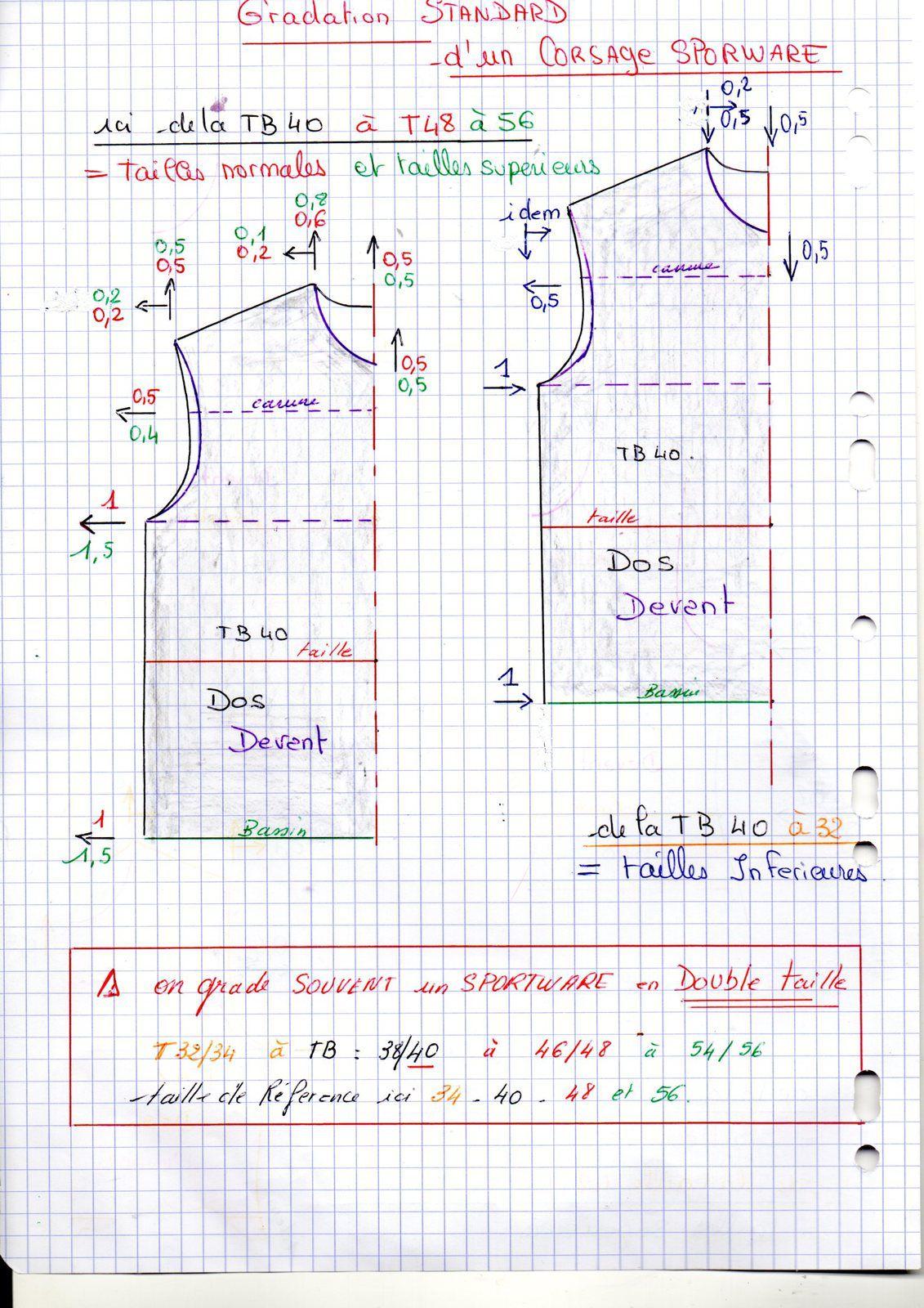 cours csm sur la gradation standard du corsage pour le sportwear.