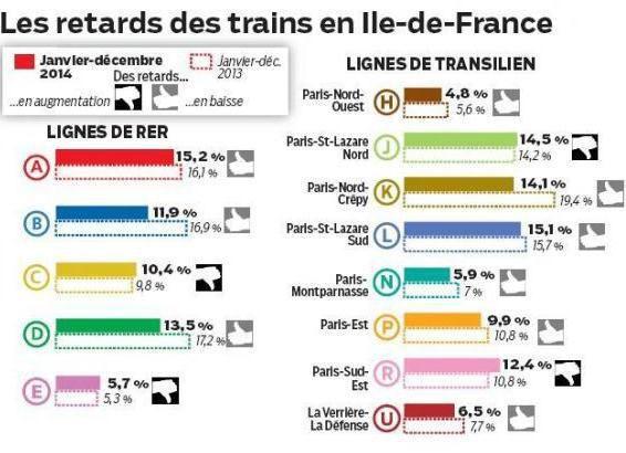 Le trafic du RER B en nette amélioration