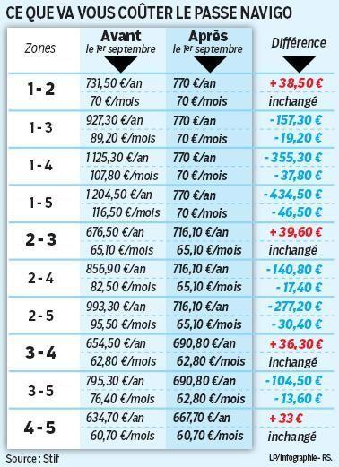 Le passe Navigo au tarif unique de 70 euros par mois arrive le 1er septembre 2015