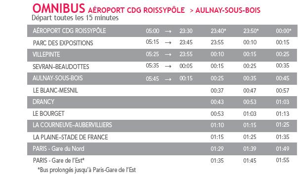 Interruption du RER B entre Aulnay-sous-Bois et l'aéroport Charles de Gaulle ce 15 novembre 2015