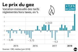 Flambée des prix du gaz au 1er juillet 2018 : hausse record de 7,45 % !