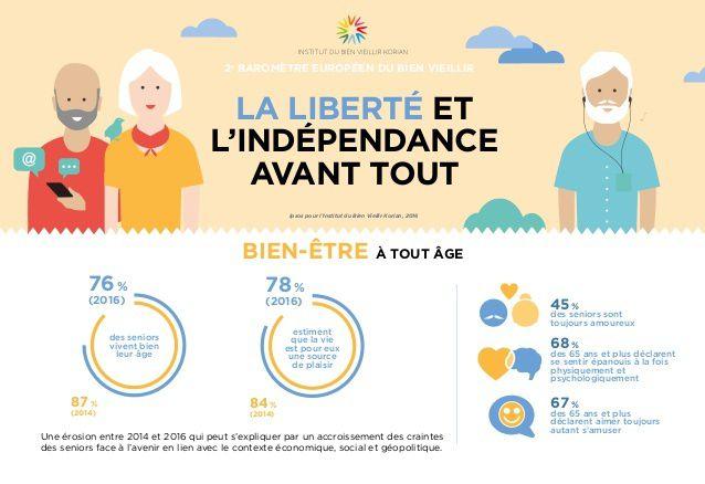 2° baromètre européen du bien vieillir: Institut du Bien Vieillir Korian