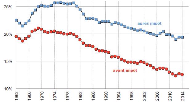 Comment les inégalités de revenu ont évolué depuis un siècle aux Etats-Unis ?