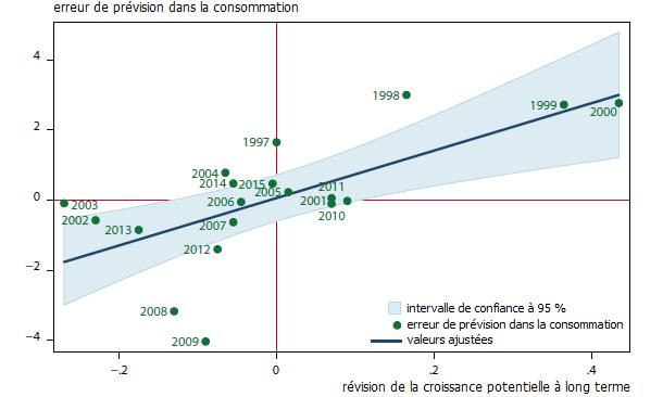 L'insidieux impact à court terme du ralentissement de la productivité