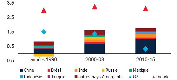Comment la croissance des grands pays émergents affecte-t-elle celle du reste du monde ?