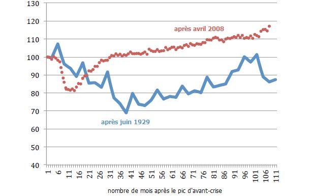 L'effondrement des échanges lors de l'entre-deux-guerres et la Grande Récession