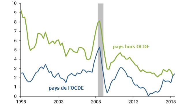 Pourquoi l'inflation est-elle si faible dans le monde ?