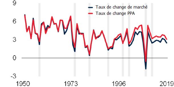 Que se passe-t-il lors des récessions mondiales ?