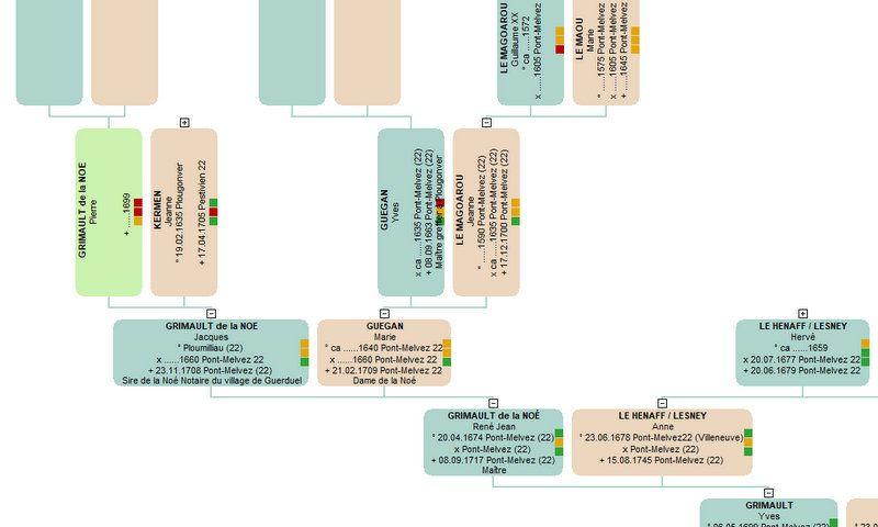GENEALOGIE ET HISTOIRE FAMILIALE : GENEALOGIE DE JANICK PECHEU, UN PETIT BOUT D'HISTOIRE CONCERNANT LES GRIMAULT DE LA NOE...