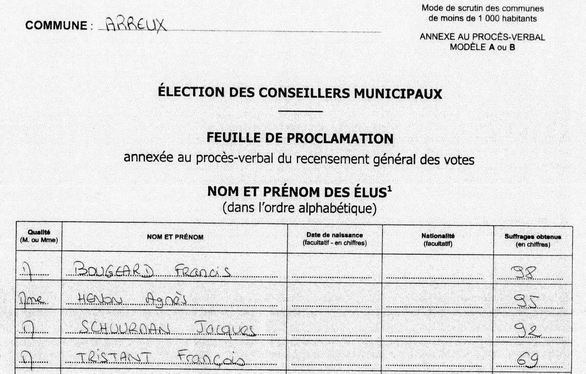 Election Municipale Complémentaire du Dimanche 8/04/2018