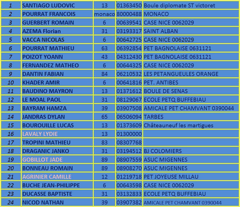 """La """"GRANDE FINALE"""" du Challenge EDUCNAUTE-INFOS 2016 à NICE (06) TOUTES LES INFOS : Listes des Qualifiés, des Educateurs invités, et des membres du STAFF. Hébergements, Programme, etc..."""