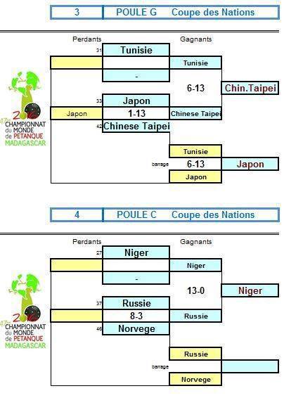 CHAMPIONNATS DU MONDE A MADAGASCAR: Les équipes, Le Tir de Précision, Les REncontres, Le Direct ...