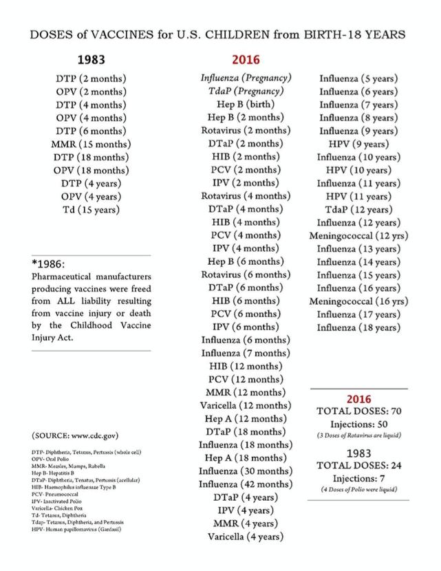 En 1983, un jeune Américain recevait entre 0 et 18 ans 24 doses de vaccins en 7 injections. En 2016, un jeune Américain de 18 ans aura déjà reçu 70 doses de vaccins répartis en 50 injections... Est-ce tellement mieux en Europe?