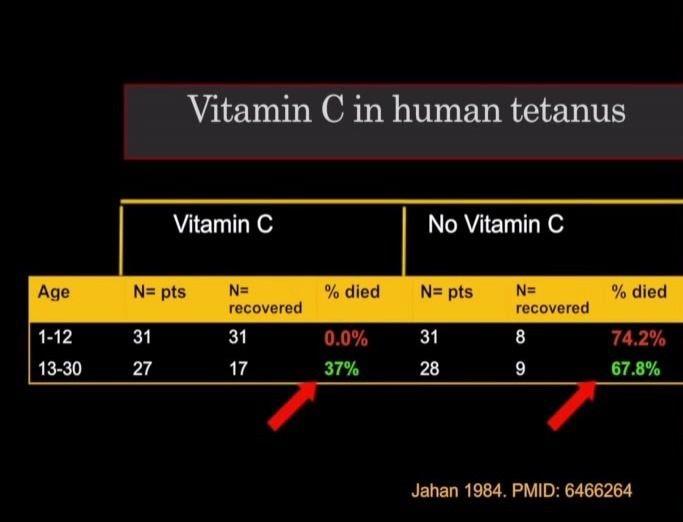 """Comparaison de la mortalité tétanique avec et sans traitement à la vitamine C chez les sujets de 1 à 30 ans (il est évident qu'il ne s'agit pas des doses ridiculement faibles et insuffisantes, telles que préconisées dans les """"AJR""""/apports journaliers recommandés de l'ordre de quelques centaines de mg!) Mais quel médecin vous parlera donc de ça?"""