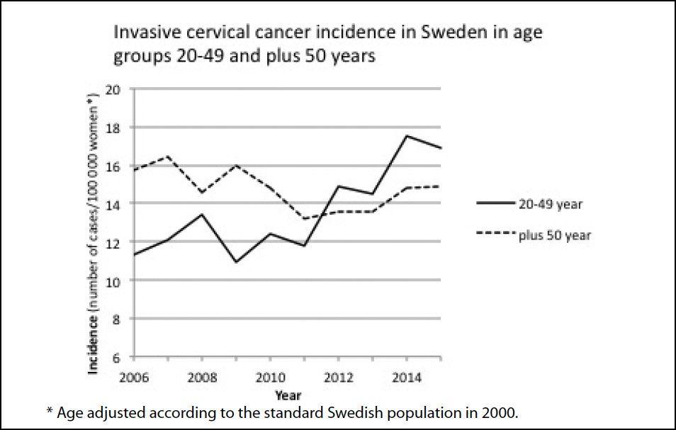 Suède: augmentation des taux de cancers du col de l'utérus suite à la vaccination de masse des jeunes filles