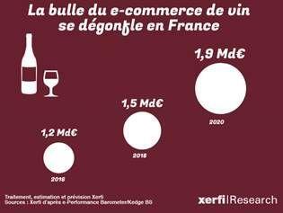 La bulle Internet du vin se dégonfle : les petits bourreurs de mou de l'e-commerce nous ont fait prendre des vessies pour des lanternes.