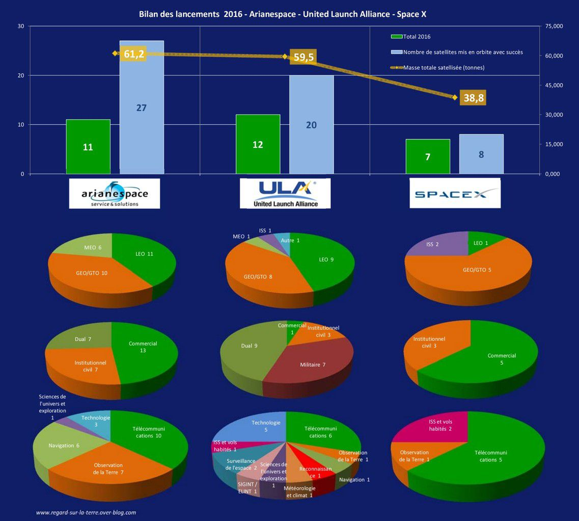 2016 - Année spatiale - bilan des lancements - Launch record - Arianespace - ULA - SpaceX - fusées et satellites