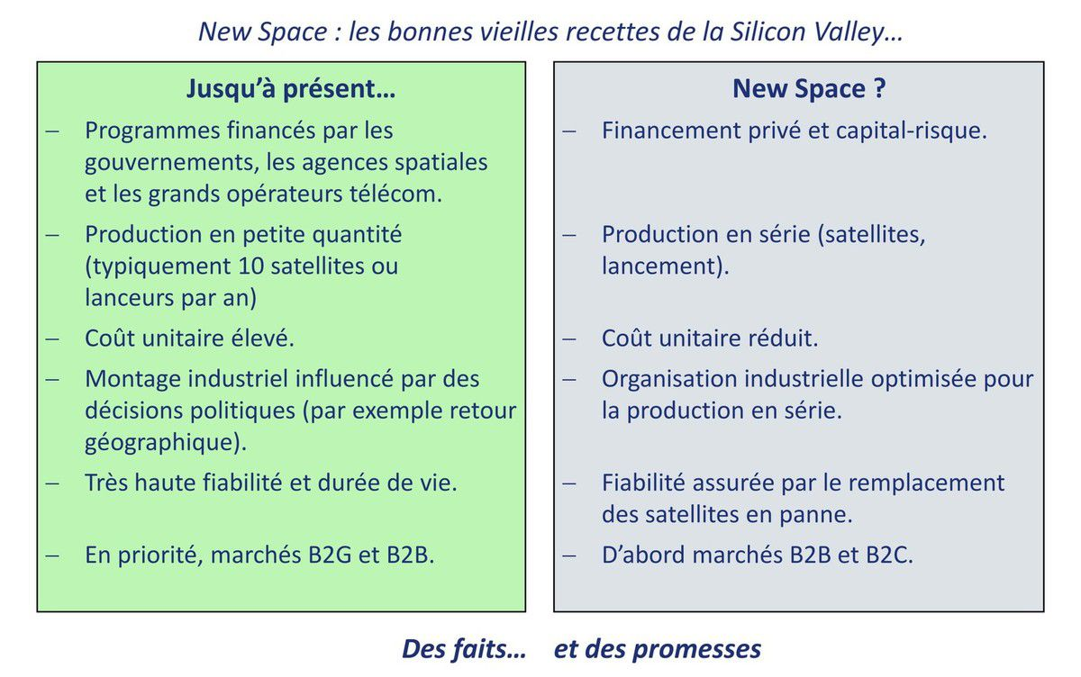 New Space - Disruption - Comparaison espace traditionnel - Startups - B2B - B2C - B2G - masse - innovation
