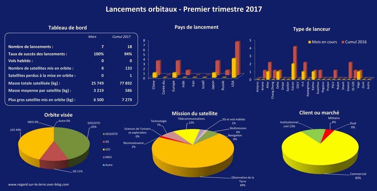 Bilan des lancements orbitaux - launch report - First quarter 2017 - Premier trimestre 2017 - Fusées et satellites