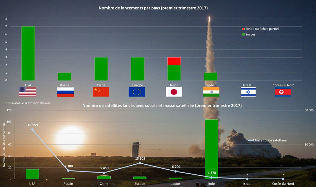 Lancements 2017 - Puissances spatiales - Pays de lancements - USA - Europe - Inde - Japon - Russie - Chine - Premier trimestre - Launch report - space nations