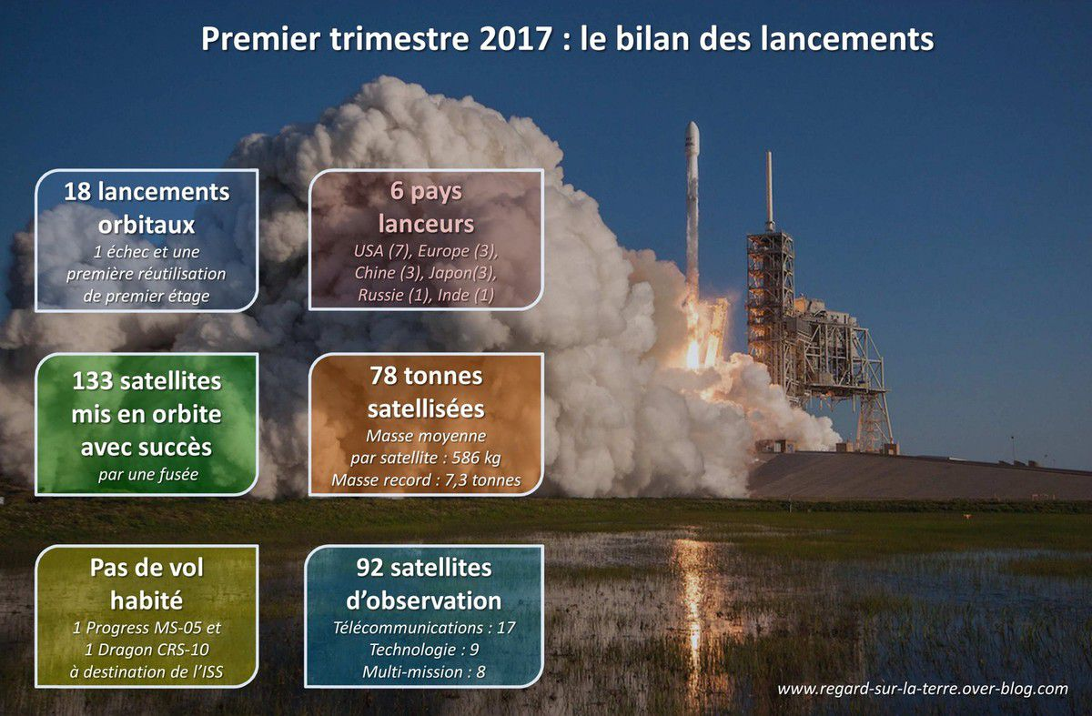 Lancements - 2017 - Premier trimestre - First quarter - Summary - Résumé - Arianespace - SpaceX - ULA - Launch report
