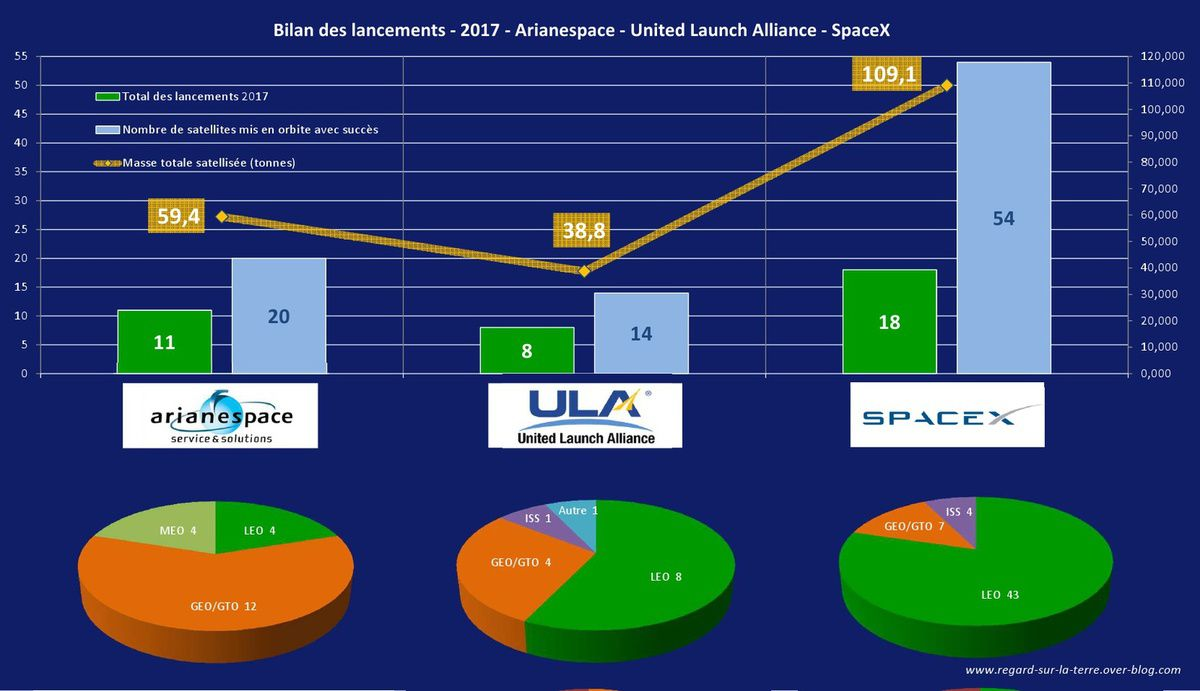 Lancements orbitaux - Bilan 2017 - opérateurs - Arianespace - SpaceX - United Launch Alliance - ULA