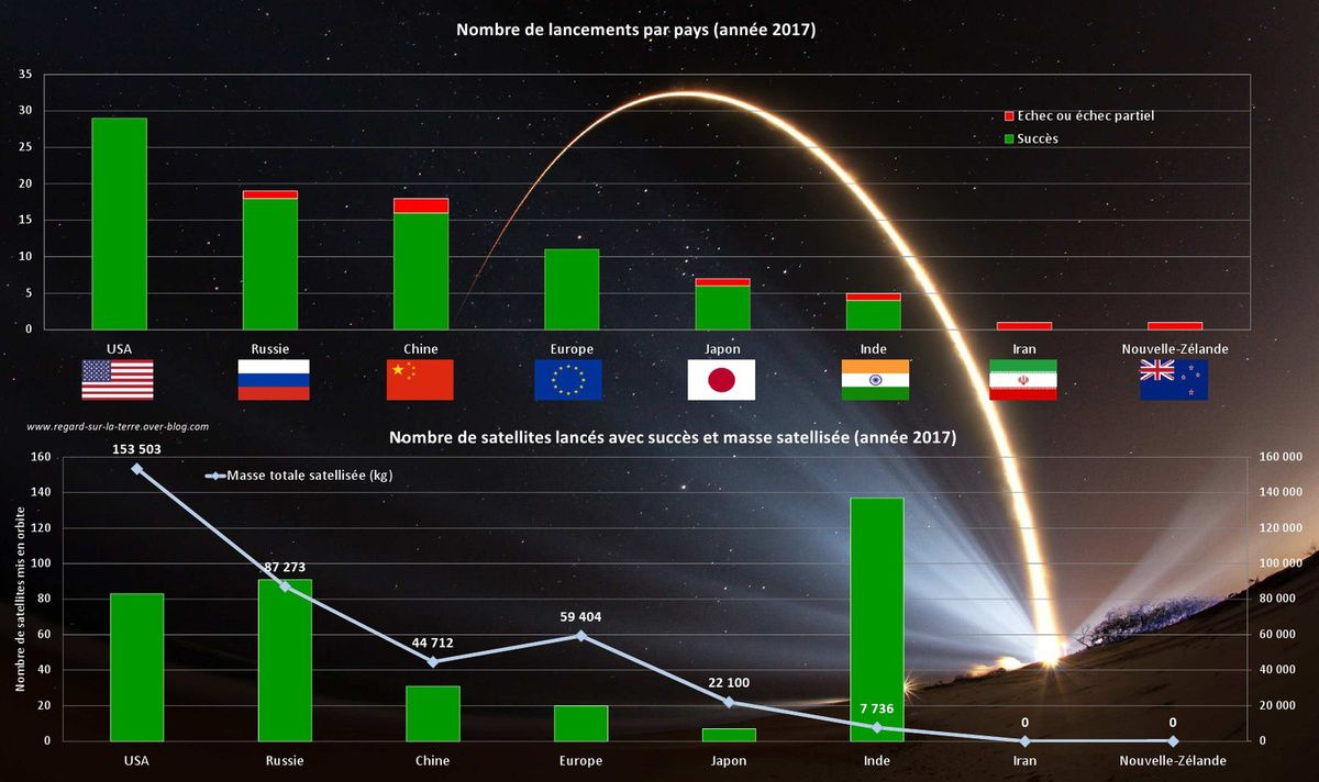 Spacefairing nations - Pays lanceurs - Puissances spatiales - 2017 - Orbital launches - USA - Russia - China - Europe - Japan - India - Iran - New Zealand - Fusées - Launchers - Lanceurs