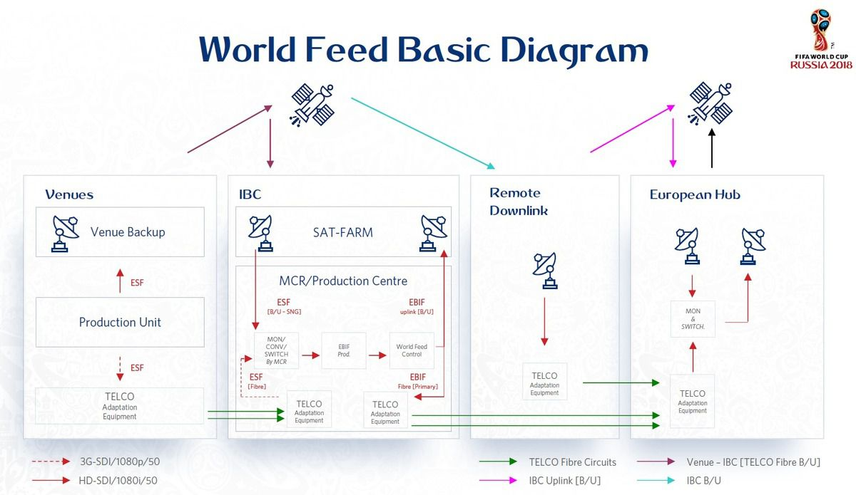 FIFA world cup - Russia 2018 - World feed basic diagram - video production - data links - fiber - satellite links