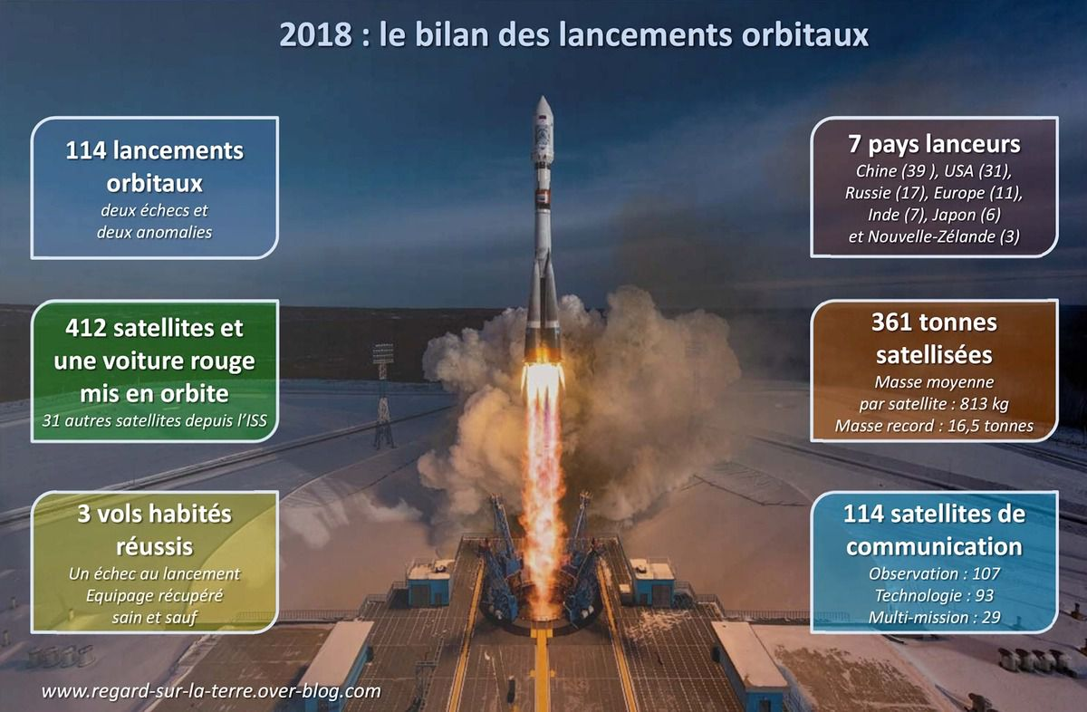 Année spatiale 2018 - 2018 in space - space year in review - lancements orbitaux - orbital launches - lanceurs, satellites, sondes spatiales - Année spatiale - bilan 2018 - Space year in a nutshell - statistiques spatiales 2018 - Chiffres-clés