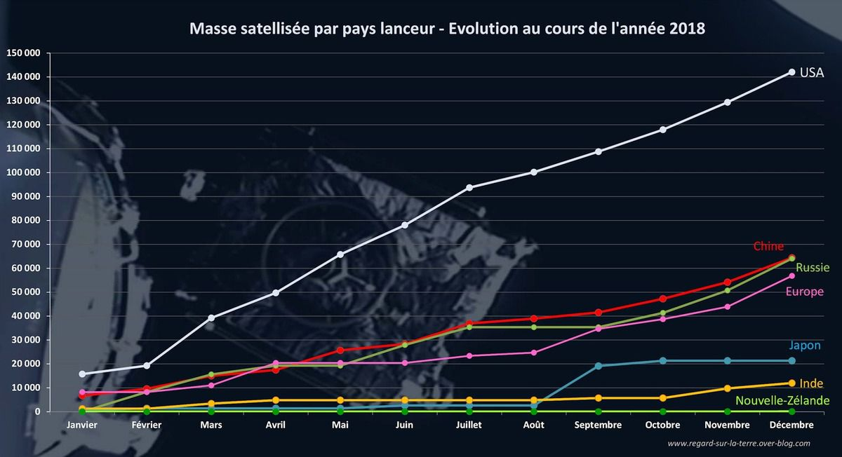 Lancements orbitaux 2018 - Masse satellisée par pays - mois par mois - Orbital launches - Mass in orbit - Monthly record - US - China - Russia - Europe - Japan - India - New-Zealand