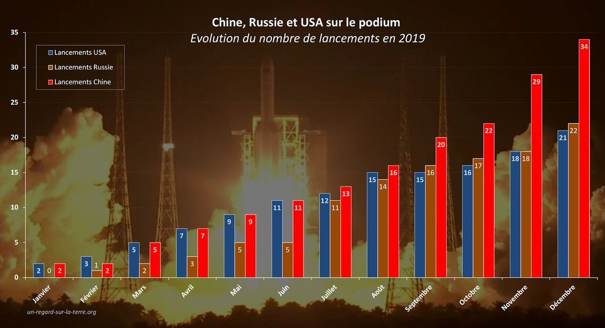 Lancements orbitaux 2019 - Bilan - Orbital launches 2019 - Launcher - Fusée - satellite - Mass - Orbit - Pays lanceurs - Spacefairing nation - Russie - Chine - USA - Etats-Unis - Podium - Course à l'orbite