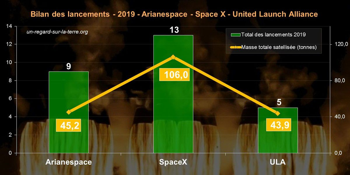 Lancements orbitaux 2019 - Bilan - Arianespace - SpaceX - ULA - Orbital launches 2019 - Launcher - Fusée - satellite - Mass - Orbit - Pays lanceurs - Spacefairing nation