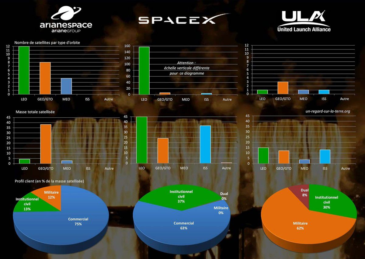 Les lancements orbitaux de l'année 2019 : orbites visées - types de clients - Arianespace - SpaceX - United Launch Alliance - Commercial - Militaire - Institutionnel - LEO - GEO - GTO - MEO - ISS - Profile - Launch operator - space vehicles - competition - access to space - accès à l'espace - autonomie - Europe